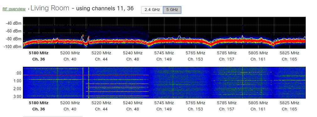 Meraki Mr33 5 GHz spectrogram